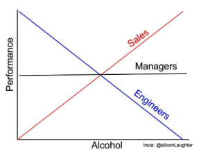 How alcohol affects professionals: Sales  Managers  Engineers  Alcohol  Insta: @siliconLaughter  Performance How alcohol affects professionals