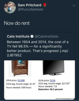 whitepeopletwitter:  Try rent this time: Sam Pritchard  @thucydiplease  Now do rent  Cato Institute @Catolnstitute  Between 1954 and 2014, the cost of a  TV fell 98.5%-for a significantly  better product. That's progress! j.mp/  2JB795Z  1954 price: $1,000  1954 avg. hourly wage: $1.97  Hours needed: 508 hours  2014 price: $218.  2013 avg. hourly wage: $27.92*  Hours needed: 7.8  Reduction: 98.5 percent  www.humanprogress.or whitepeopletwitter:  Try rent this time