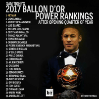 Cristiano Ronaldo, Football, and Memes: SAM TIGHE'S  2017 BALLON D'OR  POWER RANKINGS  1- NEYMAR  2- LIONEL MESSI  AFTER OPENING QUARTER OF YEAR  3- ROBERT LEWANDOWSKI  4-LUIS SUAREZ  5- ANTOINE GRIEZMANN  6- CRISTIANO RONALDO  7- THIAGO ALCANTARA  8- EDINSON CAVAN  90USMANE DEMBELE  10- PIERRE-EMERICK AUBAMEYANG  11- GONZALO HIGUAIN  12- N'GOLOKANTE  13- PAULO DYBALA  14- EDEN HAZARD  15- ARJEN ROBBEN  16- CASEMIRO  17- TONI KROOS  18 SERGIO RAMOS  19- BERNARDO SILVA  20-DRIES MERTENS  21- DAVID SILVA  22- EDIN DZEK0  23-THOMAS LEMAR  br  24-HARRY KANE  25 ANDREA BELOTTI  @STIGHE FOOTBALL Neymar is leading at Ballon d'Or rankings! 🔥⚽️ Follow @instatroll.soccer