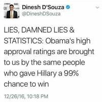 Memes, Dinesh d'Souza, and Statistics: SAMERCA.  a arsmr Dinesh D'Souza  @DineshD Souza  LIES, DAMNED LIES &  STATISTICS: Obama's high  approval ratings are brought  to us by the same people  who gave Hillary a 99%  chance to win  12/26/16, 10:18 PM Yep!