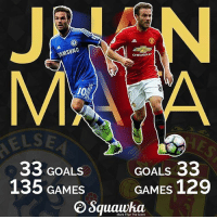 """Special """"JUAN"""" indeed..!! He always comes up with crucial goals just like he did last night..!! He scored in the FA Cup final,scored against Arsenal and City this and also scored 2 memorable goals against Liverpool at Anfield 2 years ago..!! Really vital player who usually scores vital and important goals..!!: SAMSUNG  33 GOALS  135 GAMES  CHEVROLET  GOALS  33  GAMES  129  More Than The Score Special """"JUAN"""" indeed..!! He always comes up with crucial goals just like he did last night..!! He scored in the FA Cup final,scored against Arsenal and City this and also scored 2 memorable goals against Liverpool at Anfield 2 years ago..!! Really vital player who usually scores vital and important goals..!!"""