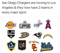 Club, Football, and Chargers: San Diego Chargers are moving to Los  Angeles & they now have 2 teams in  every major sport  LOS ANGELES  LA  LOS ANGELES  LA  BRUINS  GALAXY  FOOTBALL CLUB It's official, the Los Angeles Chargers 🤔 https://t.co/zQFg3tF4pr