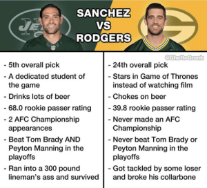How the GOAT stacks up against Aaron Rodgers upon retiring https://t.co/7f5hlAwp8g: SANCHEZ  VS  RODGERS  JE  @GhettoGronk  5th overall pick  - 24th overall pick  - Stars in Game of Thrones  A dedicated student of  instead of watching film  the game  - Chokes on beer  - Drinks lots of beer  - 68.0 rookie passer rating  - 39.8 rookie passer rating  - 2 AFC Championship  - Never made an AFC  Championship  appearances  - Never beat Tom Brady or  Peyton Manning in the  playoffs  - Beat Tom Brady AND  Peyton Manning in the  playoffs  - Ran into a 300 pound  - Got tackled by some loser  lineman's ass and survived  and broke his collarbone How the GOAT stacks up against Aaron Rodgers upon retiring https://t.co/7f5hlAwp8g