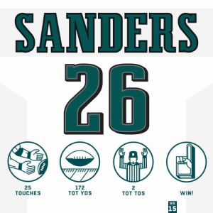 .@Eagles rookie RB Miles Sanders did it ALL today! 👏 #HaveADay   @BoobieMilesXXIV | #FlyEaglesFly https://t.co/6ISzWTbqjm: SANDERS  26  25  TOUCHES  172  TOT YDS  TOT TDS  WIN!  WK  15  +++ .@Eagles rookie RB Miles Sanders did it ALL today! 👏 #HaveADay   @BoobieMilesXXIV | #FlyEaglesFly https://t.co/6ISzWTbqjm