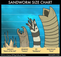 """Know your worms  Via Danmeth.com: SANDWORM SIZE CHART  GRABOID  SHAI HULUD  SARLACC  """"Return of the Jedi  """"Tremors  Beetlejuice  """"Dune  #13 In A Series Of Pop-Cultural Charts  DAN METH COM Know your worms  Via Danmeth.com"""