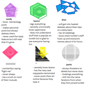 """anxietyparty:  ill probably make a better one tomorrow but whatever tag urself : sandy  - loves memeology  47x5  lauren  - will get into heated  debates about their otps  on a daily basis  - has 10 sideblogs  - tags everything  - secretly unironically  loves vaporwave  posts  - makes personal  posts but always  - does not understand  deletes them  stuff that is popular on  tumblr but is glad to  see everyone having  - loves when tumblr's staff  - never used the reply  feature but still mad  fucks up and everyone  memes about it for hours  that it's gone  fun  jamie  - secretly loves drama  - has the navy seal  - always threatens to  delete but never does  - constantlys saying  """"fight me""""  - never sleeps  copypasta memorized  - never posts their art  online because they  - liveblogs everything  - still into the same  fandoms from when  - has a crush on most  of their mutuals  hate it  they first joined tumblr anxietyparty:  ill probably make a better one tomorrow but whatever tag urself"""