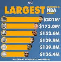 Basketball, Chef Curry, and Drake: SC  CONTRACTS IN  LARGEST NBA  HISTORY  $201M*  $173.0M*  $152.6M  $139.9M  $139.OM  $136.4M  ACCORDING TO REPORTS, NOT OFFICIAL Chef Curry just jumped over the Mamba, Dame $, D-Roz, Caption Clutch, and BG32!👀🏀📈 ____________________________________________________ Lakers Lalakers TeamLakers LonzoBall JordanClarkson JuliusRandle BrandonIngram TheFuture LakersNews LakersGame Kobe KobeBryant BlackMamba Mamba lebronjames Basketball NBA Laker4Life LakersAllDay michaeljordan GOAT LakerNation GoLakers legend @1ngram4 @jordanclarksons @dloading @juliusrandle30 @ivicazubac @larrydn7 @kobebryant shaq drake spikelee NBA nbaallstar @mettaworldpeace37