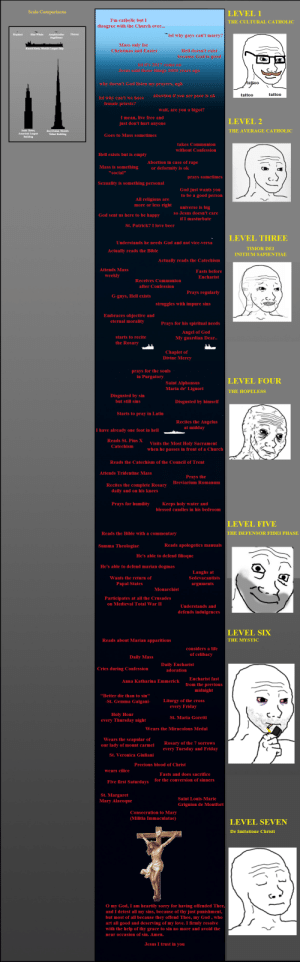 """Found on 4chan: Scale Comparisons  LEVEL 1  I'm catholic but I  THE CULTURAL CATHOLIC  disagree with the Church over...  lol why gays can't marry?  Blue Whale  Human  Elephant  Amphicoelias  fragillimus  Mass only for  Christmas and Easter  Knock Nevis, World's Largest Ship  Hell doesn't exist  because God is good  lolit's 2017 come on  Jesus said those things 2000 years ago  hattoo  why doesn't God listen my prayers, ugh  tattoo  tattoo  Abortion if you are poor is ok  lol why can't we have  female priests?  wait, are you a bigot?  I mean, live free and  just don't hurt anyone  LEVEL 2  Sears Tower,  THE AVERAGE CATHOLIC  Burj Dubai, World's  Tallest Building  America's Largest  Building  Goes to Mass sometimes  takes Communion  without Confession  Hell exists but is empty  Abortion in case of rape  Mass is something  or deformity is ok  """"social""""  prays sometimes  Sexuality is something personal  God just wants you  to be a good pers on  All religions are  more or less right  universe is big  So Jesus doesn't care  God sent us here to be happy  if I masturbate  St. Patrick?I love beer  LEVEL THREE  Understands he needs God and not vice-vers a  TIMOR DEI  Actually reads the Bible  NITIUM SAPIEΝΤΙΑΕ  Actually reads the Catechism  Attends Mass  Fasts before  weekly  Eucharist  Receives Communion  after Confession  Prays regularly  G-guys, Hell exists  struggles with impure sins  Embraces objective and  eternal morality  Prays for his spiritual needs  Angel of God  My guardian Dear..  starts to recite  the Rosary  Chaplet of  Divine Mercy  prays for the souls  in Purgatory  LEVEL FOUR  Saint Alphonsus  Maria de' Liguori  THE HOPELESS  Disgusted by sin  but still sins  Disgusted by himself  Starts to pray in Latin  Recites the Angelus  at midday  I have already one foot in hell  Reads St. Pius X  Visits the Most Holy Sacrament  Catechism  when he passes in front ofa Church  Reads the Catechism of the Council of Trent  Attends Tridentine Mass  Prays the  Breviarium Roman"""