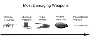 Scale of most dangerous weapons known to mankind: Scale of most dangerous weapons known to mankind