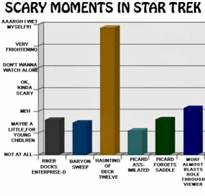 Being Alone, Ass, and Meh: SCARY MOMENTS IN STAR TREK  AAARGH I WET  MYSELF!!1  VERY  FRIGHTENING  DON'T WANNA  WATCH ALONE  ок,  KINDA  SCARY  MEH  MAYBE A  LITTLE,FOR  YOUNG  CHIDLREN  NOT AT ALL  BARYON HAUNTING  SWEEP  PICARD  PICARD  WORF  RIKER  ASS  FORGETS  ALMOST  OF  DOCKS  BLASTS  IMILATED  SADDLE  ENTERPRISE-D  DECK  HOLE  TWELVE  THROUGH  VIEWER Surefire way to shit yourself this holiday season