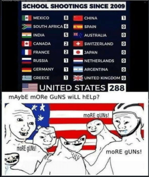 Africa, Dank, and Guns: SCHOOL SHOOTINGS SINCE 2009  O: MEXICO  CHINA  SOUTH AFRICA 6SPAIN  INDIA  0  0  CANADA E iti sWITZERLANDO  0  1NETHERLANDS O  AUSTRALIA  FRANCE 2JAPAN  RUSSIA  -GERMANY  ARGENTINA  트  GREECE  UNITED KINGDOM O  UNITED STATES 288  mAybE mORe GuNS wiLL hELp?  次,  moRE gUNs! If only schools had guns by cannavacciuolo420 MORE MEMES