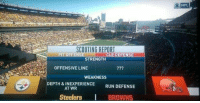 Nfl, Browns, and Steelers: SCOUTING REPORT  PIT OFFE  CLE DEFENSE  STRENGTH  OFFENSIVE LINE  WEAKNESS  DEPTH & INEXPERIENCE  RUN DEFENSE  AT WR  Steelers BROWNS  NFL They were just being honest...