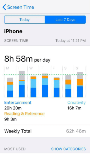 Iphone, Phone, and Time: Screen Time  Last 7 Days  Today  iPhone  SCREEN TIME  Today at 11:21 PM  8h 58m per day  W  S  Entertainment  Creativity  29h 20m  16h 7m  Reading & Reference  9h 3m  Weekly Total  62h 46m  MOST USED  SHOW CATEGORIES I somehow managed to get over 60 hours of time spent on my phone in one week