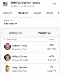 Hillary Clinton, Memes, and Democratic Party: SE 2016 US election results  Live  Updates every 30 seconds  OVERVIEW  PRESIDENT  SENATE  HOUSE  Results for  All states  Electoral vote  Popular vote  Votes  21% reporting  50%  Donald Trump  20,897,605  Republican Party  46%  Hillary Clinton  19,437,648  s Democratic Party  3%  Gary Johnson  1,210,774  Libertarian Party Gary Johnson just broke his 2012 record with only 21% in!