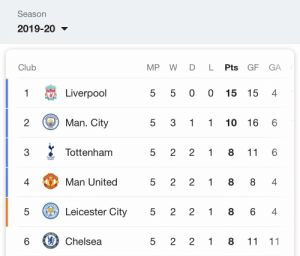 Chelsea, Club, and Memes: Season  2019-20  WDL Pts GF GA  MP  Club  4  5 5 0 0 15 15  Liverpool  1  6  CHEST  5 3 1 1 10 16  Man. City  2  CITY  6  11  2 1 8  2  5  Tottenham  3  5 2 2 1 8 8 4  Man United  4  NITLD  ACIF  2 1 8 6 4  5 2  Leicester City  5  PTDAL  CAMELSEA  2 2 1 8 11 11  5  Chelsea  6  FONTRA  LO  LO Farmers league https://t.co/PFpsAJJFBD