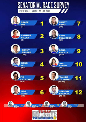 Eto pala latest Survey ng Pulse Asia. Kaya naman pala ngumangawa na naman sa kabilang bakod.: SENATORIAL RACE SURVEY  PULSE ASIA MARCH 23 27, 2019  GRACE  POE  NANCY  BINAY  (6-9)  7  2  ANDARA3  4  5  6  CYNTHIA  VILLAR  BATO  DELA ROSA  (6-9)  8  RENILLA9  SONNY  BONG  (3-4)  (7-10)  BONG  GO  (3-5)  ACO0  MEE  (9-12)  FRANCIS  PIA  CAYETANO  (4-6)  TOLENTINO  (10-16)  LITO  LAPID  (5-8)  ESTRODA12  JINGGOY  (10-16)  BAM  13  Koko 14  SERGE 15  ROXAS  TU  NAY  PAGBABAS Eto pala latest Survey ng Pulse Asia. Kaya naman pala ngumangawa na naman sa kabilang bakod.