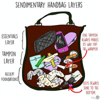 Memes, Tampon, and Layers: SENDIMENTARY HANDBAG LAYERS  ONE TAMPON  ESSENTIALS  ALWAYS MAKES  LAYER  ITS WAY OUT  THE WRAPPER  TAMPON  LAYER  RECIEPT  FOUNDATIONS  KEYS ALWAYS  SINK TO THE  BOTTOM Handbag geology (By @floperrydraws)