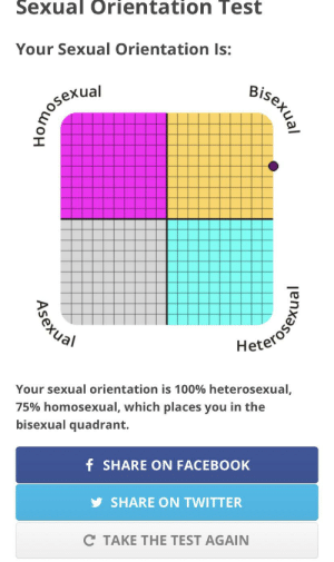 bi gang anyone (my parents would kill me if they found my reddit): Sexual Orientation Test  Your Sexual Orientation Is:  Bisexual  ual  Hoterosen  Your sexual orientation is 100% heterosexual,  75% homosexual, which places you in the  bisexual quadrant.  f SHARE ON FACEBOOK  SHARE ON TWITTER  C TAKE THE TEST AGAIN  Asexual bi gang anyone (my parents would kill me if they found my reddit)