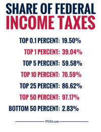 Memes, Taxes, and 🤖: SHARE OF FEDERAL  INCOME TAXES  TOP 0.1 PERCENT: 19.50%  TOP 1 PERCENT: 39.04%  TOP 5 PERCENT: 59.58%  TOP 10 PERCENT: 10.59%  TOP 25 PERCENT: 86.62%  TOP 50 PERCENT: 97.17%  BOTTOM 50 PERCENT: 2.83%  TPUSA.com Hmm... Seems Like The Rich ARE Paying Their Fair Share! 🤔🤔🤔