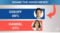 Memes, News, and Work: SHARE THE GOOD NEWS!  OSSOFF  48%  HANDEL  47%  DCCC The first poll of the Georgia runoff has Jon Ossoff in the lead! The momentum is on our side -- keep up the great work, Democrats!