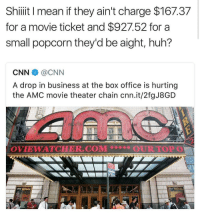 cnn.com, Huh, and Box Office: Shiiit I mean if they ain't charge $167.37  for a movie ticket and $927.52 for a  small popcorn they'd be aight, huh?  CNN伞@CNN  A drop in business at the box office is hurting  the AMC movie theater chain cnn.it/2fgJ8GD  OVIEWAT℃HER.COM蒡  OURTOPO Do y'all agree? 🤔😂 https://t.co/EdO0kOUYVa