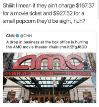 cnn.com, Huh, and Memes: Shiit I mean if they ain't charge $167.37  for a movie ticket and $927.52 for a  small popcorn they'd be aight, huh?  CNN幸@CNN  A drop in business at the box office is hurting  the AMC movie theater chain cnn.it/2fgJ8GD  OVIEWATCHER.COMOURTOP O Do y'all agree? 🤔😂 WSHH