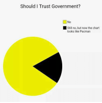 Memes, Pacman, and Government: Should I Trust Government?  0  Still no, but now the chart  looks like Pacman 🤓 (LC)