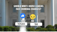 News, White House, and Breaking News: SHOULD WHITEHOUSE LEAKERS  FACE CRIMINAL CHARGES?  NO  YES  1012O  58 Trump White House Leakers Found! HEADS WILL ROLL (BREAKING NEWS)  DETAILS: http://bit.ly/2rQSNEE