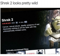 Shrek, Cancer, and Wild: Shrek 2 looks pretty wild  Shrek 2  2004 U 1h 34m HD  Cancer, sexual abuse, deadly weapons of war:  Absolutely nothing is off the table with this  philosophically minded comic.  Critically-acclaimed Films  TO KILL