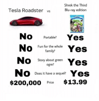 Bailey Jay, Family, and Shrek: Shrek the Third  Tesla Roadster vs  Blu-ray edition  No Portable Yes  Fun for the whole  family?  Story about green  ogre  Does it have a sequel?  $200,000 Pice $13.99