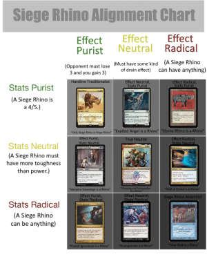 "Life, Target, and True: Siege Rhino Alignment Chart  Effect  Radical  Effect  Neutral  Effect  Purist  (A Siege Rhino  can have anything)  (Must have some kind  of drain effect)  (Opponent must lose  3 and you gain 3)  Effect Neutral,  Stats Purist  Hardline Traditional ist  Effect Radical,  Stats Purist  Stats Purist  ebony Rinine  Siege Rlino  Exalied Agel  (A Siege Rhino is  a 4/5.)  Arifac Cresture  Lreature Rhino  Creatune-Argel  Trample  ""Thar Rhimo oald ferck as a tidy  sum, Joces. Porhaps it's time so  mahe it ours  Chamler  Flying  Whepever Exzked Angel deslt dmge,  u pin tar na: life.  Morph 3 w m ca u co  L uan as u 2:2m r 3.Tarn  a w r re r ম)  Whas Sege Kae enters te barlld  lif:  4/5  4/5  15  ""Only Siege Rhino is Siege Rhino""Exalted Angel is a Rhino"" ""Ebony Rhino is a Rhino""  Effect Purist,  Effect Radical,  Stats Neutral  True Neutral  Stats Neutral  Stats Neutral  Firesong and Sunspeaker  420  Vampire Sovereign  Wall of Denial  180  (A Siege Rhino must  have more toughness  than power.)  Legendary Creature- Minotaur Cleric  Creature- Wall  M19  Creature-Vampire  Red instant and sorcery spells you control  have lifelink.  Whenever a white sorcery  spell causes youain Firesong  and Sunspeaker deals 3 damage to target  creature or player  Flying  When Vampire Sovereign enters the  battlefield, target  life and you gain 3 life.  Defender, flying  Shroud (This creature can't be the  target of spells or abilities.)  It provides what every discerning mage  requires-time to think.  loses 3  ""Your service shall be rewarded.""  The peahs of Hurloon never fal silwr  -Queen Lian  4/6  0/8  3/4  Howard Lyon  ""Firesong and Sunspeaker  is a Rhino  ""Wall of Denial is a Rhino""  ""Vampire Sovereign is a Rhino""  Effect Neutral,  Stats Radical  Effect Purist,  Stats Radical  Siege Rhino Anarchist  Stats Radical  Punish Ignorance  Exsanguinate  (A Siege Rhino  can be anything)  rcáry  Sorcery  Instant  Take an extra turn  after this one.  Each opponent loses X life. You gain  life equal to the life lost this way.  Counter tapct spell Its outrolkr  nses 3 life and ou gain 3 life  Kapires dow't consider patience a virtue  nor gluttony a sin.  1matrich Narsiged Awsse u  m i and ernc afe's""  -In,n s of css  THeAny eber  ""Time Walk is a Rhino""  ""Exsanguinate is a Rhino""  ""Punish Ignorance is a Rhino"" Reposting this here because the magic sub deleted it"