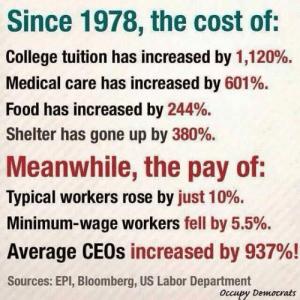 College, Food, and Tumblr: Since 1978, the cost of:  College tuition has increased by 1,120%.  Medical care has increased by 601%.  Food has increased by 244%.  Shelter has gone up by 380%.  Meanwhile, the pay of:  Typical workers rose by just 10%.  Minimum-wage workers fell by 5.5%.  Average CEOs increased by 937%!  Sources: EPI, Bloomberg, US Labor Department  Occupy Democrats srsfunny:Unfair Economy
