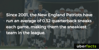 The sneakiest team in the league...: Since 2001, the New England Patriots have  run an average of O,52 quarterback sneaks  each game, making them the sneakiest  team in the league.  uber  facts The sneakiest team in the league...