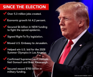 Fake News Democrats don't want you to know the truth about President Trump's great achievements. But, we do! Show your support for President Trump now! >> https://nrcc.news/2E0WcIQ: SINCE THE ELECTION  Over 5.3 million jobs created.  Economic growth hit 4.2 percent.  Secured $6 billion in NEW funding  to fight the opioid epidemic.  Signed Right-To-Try legislation.  Moved U.S. Embassy to Jerusalem.  Helped win U.S. bid for the 2028  Summer Olympics in Los Angeles  Confirmed Supreme Court Justices  Neil Gorsuch and Brett Kavanaugh.  Secured record $700 billion in  military funding.  ONOAGE SKIDMORE. CC BY 20 Fake News Democrats don't want you to know the truth about President Trump's great achievements. But, we do! Show your support for President Trump now! >> https://nrcc.news/2E0WcIQ