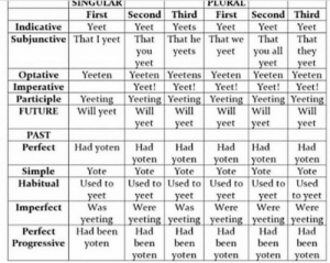 imperative: SINGUL  PLUKAL  First Second Third First Second Third  Indicative YetYeetYeets  YeetYeet Yeet  Subjunctive That I yee That That he That we That That  you yeets yeeyou althey  eet  yeet  eet  Optative Yeeten Yeeten Yeetens Yeeten Yeeten Yeeten  Yeet! Yee Yeet! YeYeet!  Imperative  ParticipleYgYeeting Yeeting YeeingYeng Yeeting  UTUIREWll peelllwoyet  Perfect Had yoten Had HadHad Had Had  l Will  yeet yeet  PAST  yoten yoten yoten yoten yoten  Yot YotYot Yote Yote  Habitu Used to Used to Used to Used to Used to Used  yeet yeet yeet yeet yeet to veet  Was WereWasWereWere Were  Simple Yote  Imperfect  yeeting yeeting yeeting yeeting yeeting yeeting  Perfect Had ben Had Had Had Had Had  Progressive yoten bee been bee bee been  yoten yoten yoten yoten yoten
