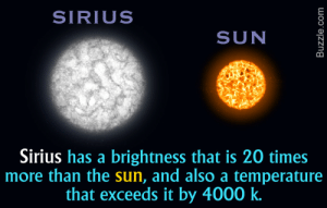 Target, Tumblr, and Black: SIRIUS  SUN  Sirius has a brightness that is 20 times  more than the sun, and also a temperature  that exceeds it by 4000 k. moon-and-the-dog-star: It's an actual fact that Sirius is hotter than the sun.  I can imagine a very smug Sirius Black sharing this information with anyone with ears.