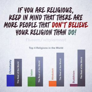 "siryouarebeingmocked: religion-is-a-mental-illness: A visual illustration of your god's failure. Why are logical atheists using the bandwagon fallacy? Also, Christianity literally has ""you're going to be a minority in the world"" built right in.    This is such a fucking non-point it hurts.: siryouarebeingmocked: religion-is-a-mental-illness: A visual illustration of your god's failure. Why are logical atheists using the bandwagon fallacy? Also, Christianity literally has ""you're going to be a minority in the world"" built right in.    This is such a fucking non-point it hurts."