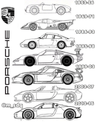 Memes, Porsche, and Wshh: SIUTIGAR  Com sda  1953:-53  1983 3  2001 -15 The evolution of the Porsche.. which body style do you like the best?! 🚘💨 @m_sdq WSHH