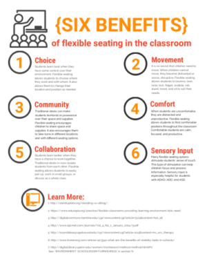 "Comfortable, Community, and Cute: SIX BENEFITS}  8888  of flexible seating in the classroom  Movement  1  Choice  Sudents best whn they  2  Ris no secrt hat chilcren need to  move Whan childsen camot  have some coal over th  move, they become dstracted on  enviroment. Fleods le seaing  wo cute Floe satng  alows students to choose whee  they work and with whom. talso  taid kick flaet wobtle rol  stand,kneel and nt to uat thn  alows them to change ther  locaon and poston as re  needs  3  Comfort  4  Community  Traditional desks canma  When students re uncomfortable.  hey are ctractied and  students terttoriel or possesive  ar their upace and supples  unprocucv Fleable ating  lows students to find camartabl  Flexble ngencrges  chdren to shwe space and  upples talso ncourges them  to ta turrs in dfr jgcpors  and with dferwnt searg opon  potians throughout the clasuroam.  Comfortable shets ae calm  focused and praductive  Collaboration  5  6Sensory Input  Students Jnam betr vhan hr  Mery esble seting option  have a chance to work together  d imulate stucnts' se of bouch  Tradisonal dek in rows olate  This type of stimdabon canhep  chdren fon andd proca  sudents from each other. Fleods l  ng allows students to auly  pair up wark in small groups or  dcu awholo claas  Intarmnon Sernory ir  mpecialy helphu for ucke  ath ADHD, ADD, ard ASD  Learn More:  hpstandupkidsagstanding-n-stting""  2 http/www.adutopiaorg/practice/'Mesble-clasurooms-provid ing-laming-enviran ment-kdds- need  http//datalgommorsharmlinnecu/cavewoontent.coticle634cattet-hee al  4 http//wuakmet  1/loumalVol 4 No 1 Jannuary 2014/10  5http/soundideaspugetuaundedu/oglvewcontent.cparticle-11cod-, occ therapy  &hp/wwvastrong.com/acla 4-what-are-the-benets-of-stabiliky-bals-in-uchooku  2 http//dgtallnaryupeduwomen/montessori/methodl/me thod himia  SeTNMRONMENT: SCHOOLROOM FURNISHINGS in section V"