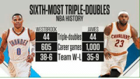 Russell Westbrook > LeBron James   ctto  -XX: SIXTHMOSTTRIPLE DOUBLES  NBA HISTORY  WESTBROOK  JAMES  CAVALIERS  23  L 605  areer games 1,000  38-6 Team W-L 35-9 Russell Westbrook > LeBron James   ctto  -XX