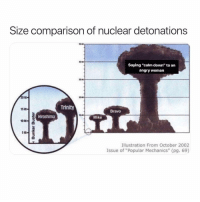 "Chucky, Memes, and Bravo: Size comparison of nuclear detonations  Saying ""calm down"" to an  angry woman  0  Trinity  15 kt  Bravo  Hiroshima  Mike  Illustration From October 2002  Issue of ""Popular Mechanics"" (pg. 69) Honestly, pissing her off is a favorite hobby of mine. The fuck she gonna do. 5'2"", little hands, shaped like a pear, no squabbles. Come at me, Chucky, you can get this smoke."