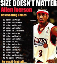 Allen Iverson. #Sixers Nation: SIZE DOESNT MATTER  Allen Iverson  Best Scoring Games  60 points vs Magic  @NBAMEMES  58 points vs Rockets  55 points vs Hornets  54 points vs Raptors  54 points vs Cavaliers  54 points vs Bucks  53 points vs Hawks  52 points vs Raptors  51 points vs Jazz  51 points vs Raptors  51 points vs Lakers  50 points vs Hawks  50 points vs Kings  50 points vs Cavaliers  40-49 points (87 times)  He was 6-feet tall..... Allen Iverson. #Sixers Nation