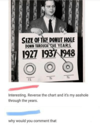 Asshole, Hole, and Down: SIZE OF TAE DONUT HOLE  DOWN THROUGH THE YEARS  1927 1931 1948  Interesting. Reverse the chart and it's my asshole  through the years  why would you comment that why