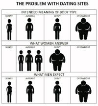 dating websites body types