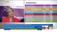 News, Target, and Hope: sky NEWS  MAIDENHEAD  Gerard Batten  UKIP  871  L I Maidenh  Lord Buckethead  249  ND  Yemi Hailemariam  ND  16  Tony Hill  LIB DEM 6,540  119  LOONY  Howling Laud' Hope  AWP  Andrew Knight  282  Theresa May  CON  37,718  Pat McDonald  LAB  11,261  Julian Reid  JUST  152  Grant Smith  ND  Bobby Smith  IND  CPA  Edmonds Victor  69  Derek Wall  GREEN  907  CONSERVATIVES HOLD LOUTH & HORNCASTLE  TARGET  326 TO WIN  CONSERVATIVES REACH 150 SEATS  290 DECLARE 150 165  STILL TO  skynews.com  BER RUDD'S HASTINGS & RYE SEAT SAYS THE RESULT IS VERY CLOS  SHARE  +6% +9% -1% -11% 2%  2%