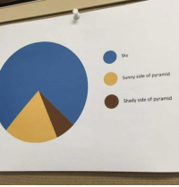 <p>This Pie Chart Is Incredibly Accurate.</p>: Sky  Sunny side of pyramid  Shady side of pyramid <p>This Pie Chart Is Incredibly Accurate.</p>