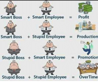 Smart Boss +Smart Employee = Profit  Smart Boss + Stupid Employee = Production  Stupid Boss + Smart Employee  Promotion  Stupid Boss + Stupid Employee = Overtime Business Loans for Business Owners with - determination hustle drive purpose