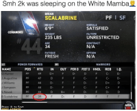"Fresh, Nba, and Smh: Smh 2k was sleeping on the White Mamba  BRIAN  SCALABRINE  HEIGHT .  6'9""  WEIGHT  235 LBS  AGE  34  FATIGUE  FRESH  PF I SF  MORALE  SATISFIED  FA TYPE  UNRESTRICTED  CONTRACT  N/A  OPTION  N/A  @2NBAMEMES  POWER FORWARDS  WARRIORS  NAME  O.Hunter  J.Augustine  J.Williams  J.Sampson  POS RTG IN OUT PERD POSTD HNDL REB I..  PF  PF  PF  PF  49  47  44  D-  C D-  F D D  F C+ F  D-  Novak  B.Scalabrine  PF 39FDF D FF F  NBA Smh @2k you don't sleep on the @whitemamba 😤 - Follow @2nbamemes"