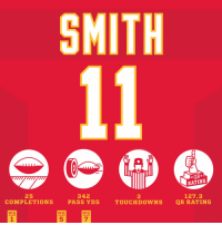 Despite the loss, Alex Smith had a DAY. #ChiefsKingdom   #KCvsOAK https://t.co/Cv0wls8oFS: SMITH  mwm  *QB*  RATING  25  342  3  127.3  COMPLETIONS PASS YDS TOUCHDOWNS QB RATING  WK  WK  WK  5  7 Despite the loss, Alex Smith had a DAY. #ChiefsKingdom   #KCvsOAK https://t.co/Cv0wls8oFS
