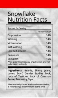 "Memes, Common Sense, and 🤖: Snowflake  Nutrition Facts  Amount Per Serving  %Daily Value  14%  Oppression  Whining  14%  14%  Victimization  Self-loathing  14%  14%  Low Self-esteem  Feminism  14%  16%  Socialism  *Not a significant source of patriotism and not  to be taken seriously  Ingredients: Beanie, Skinny Jeans,  Lattes, Scarf, Gender Studies Book,  Lack of Testicles, Lack of Common  Sense, Protesting Sign  *Percent Daily Values are based on who/what  is ""oppressing the snowflake at the time. 😂😂😂😂😂😂😂"